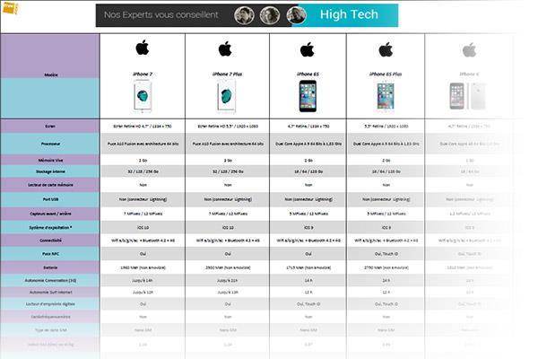 smartphone comparatif